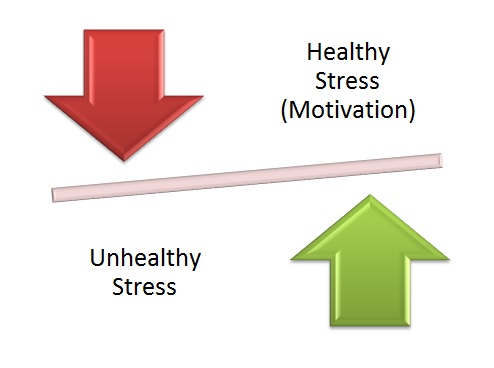 write essay stress management 10062011  1300 words essay on stress and meditation stress is unavoidable and it is not possible to eliminate it from our lives entirely.