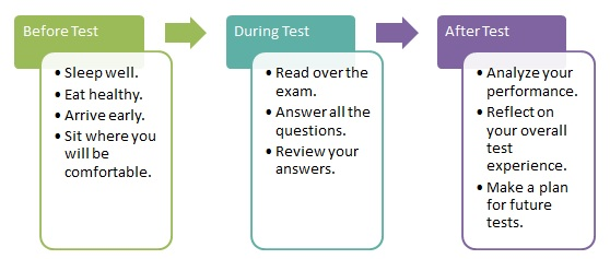 an advice on how to prepare for tests while being a student Struggling to stay focused on your studies follow these four simple tips to get back on track  get expert test prep advice with qs-leap, the  preparing to .
