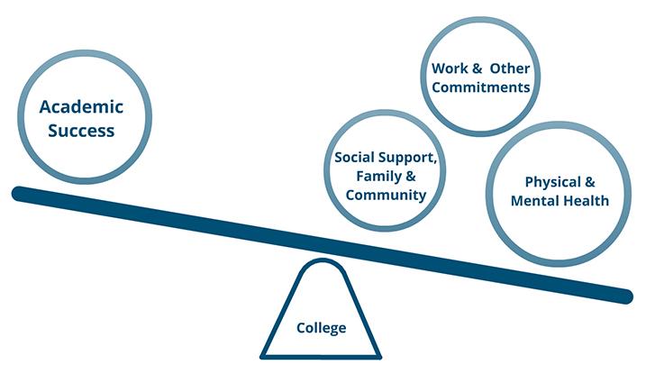 Achieving Balance | Academic Success Center | Oregon State University