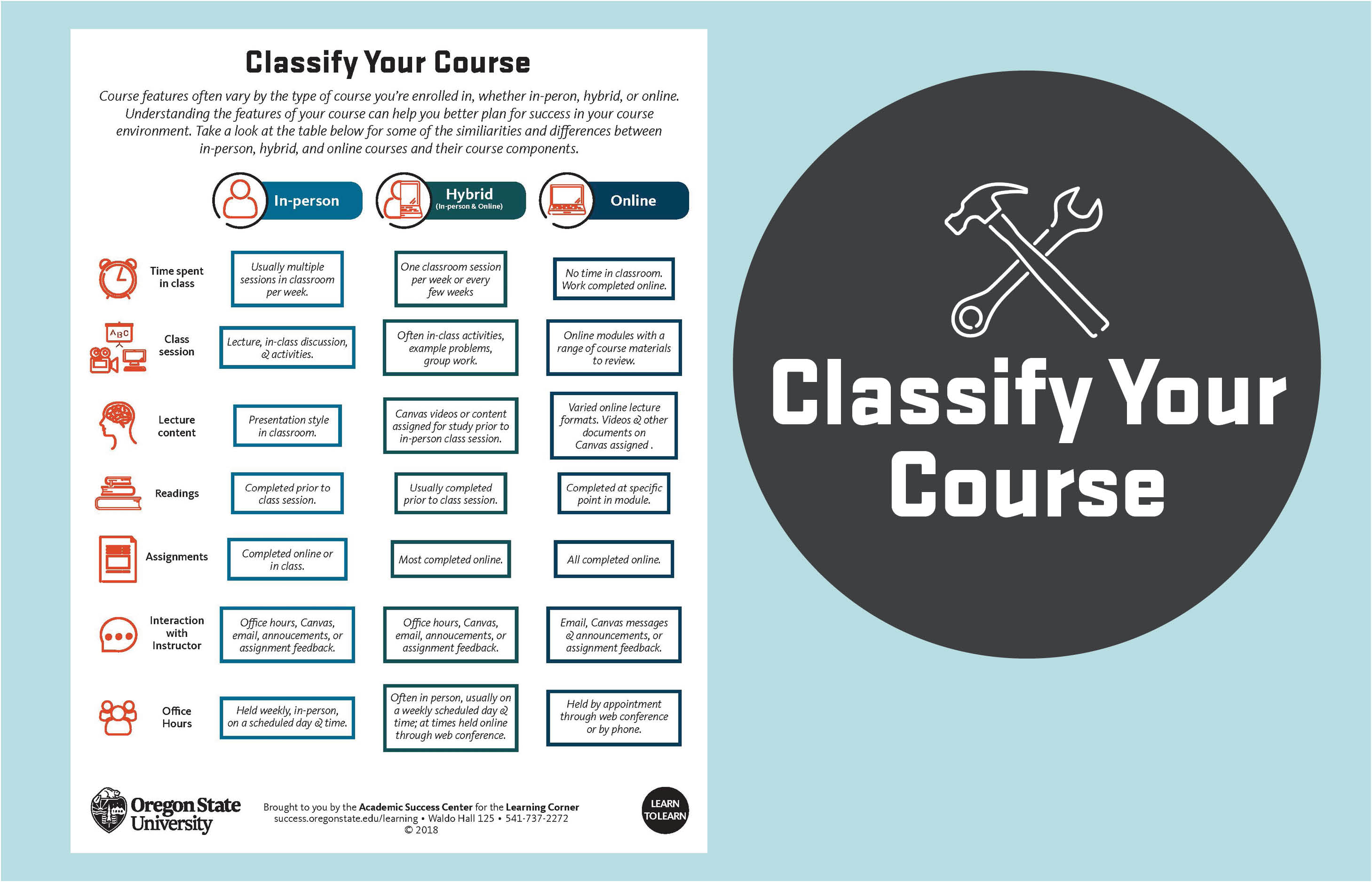 Classify Your Course