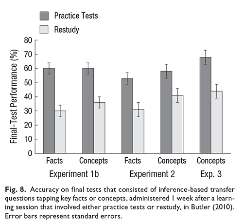 Image of fig. 8, self-testing, (Dunlosky et al. 2013)