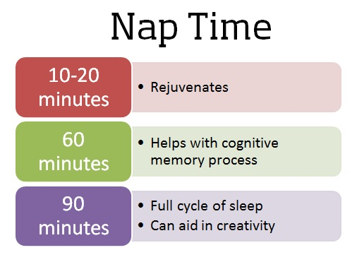 A diagram that shows what different lengths of naps provide.