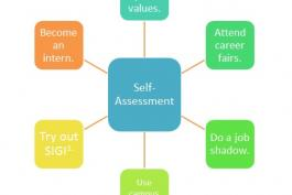 a diagram of self assessment that suggests ways to determine what you want to do in life and how to explore the possibilities