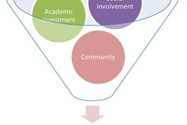 image of academic investment, social involvement, and community contributing to academic success