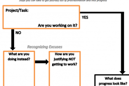 screenshot of procrastination management worksheet